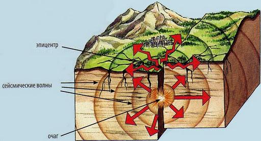 Очаг землетрясения